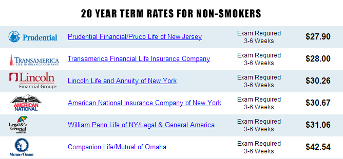 20 year term rates for non-smokers