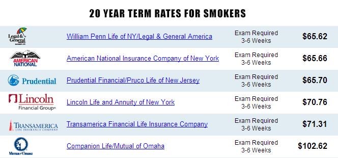 20 year term rates for smokers