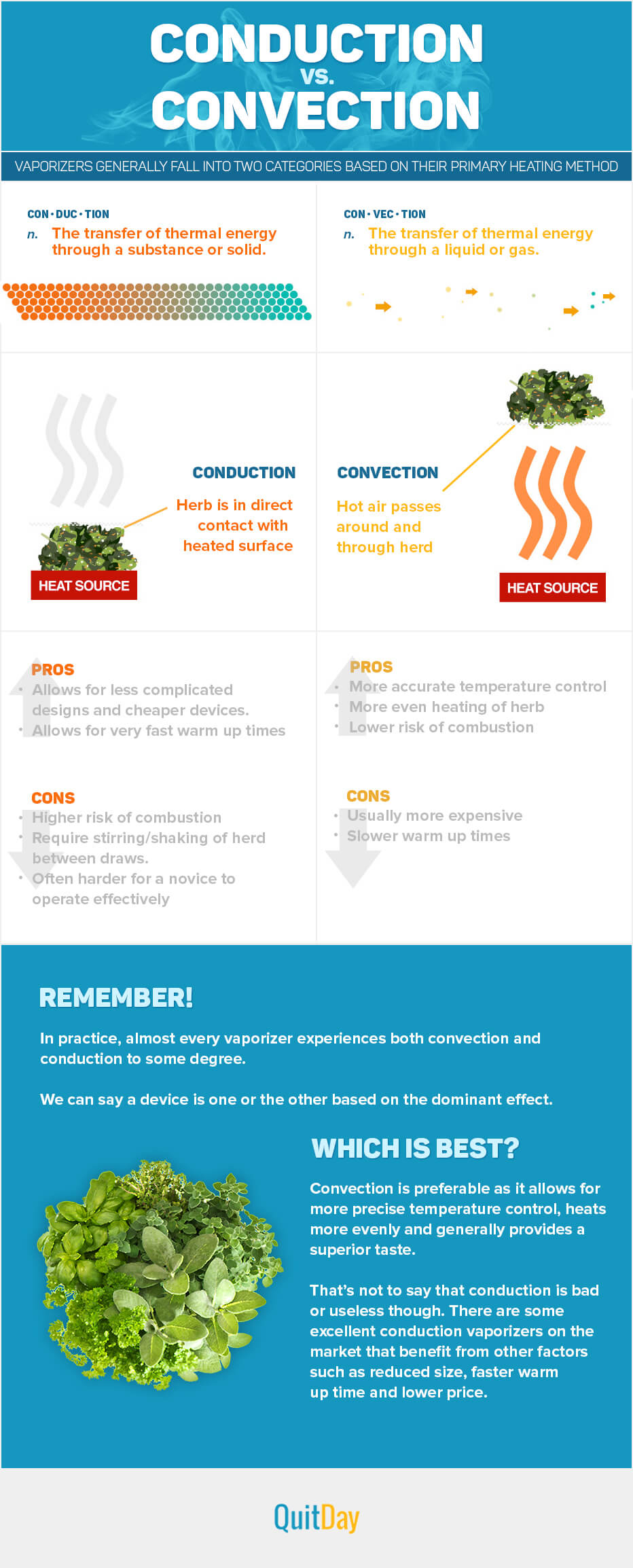 Convection vs. Conduction in Vaporizers (infographics)