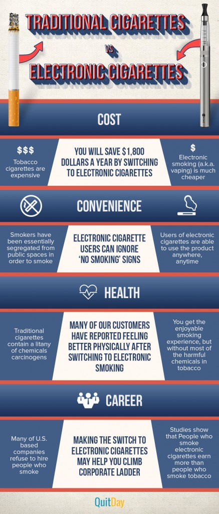 Smoking vs. Vaporizing (infographics)