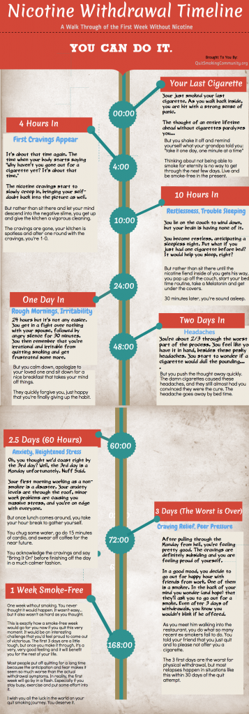 Nicotine Withdrawal Symptoms And Timeline Infographic