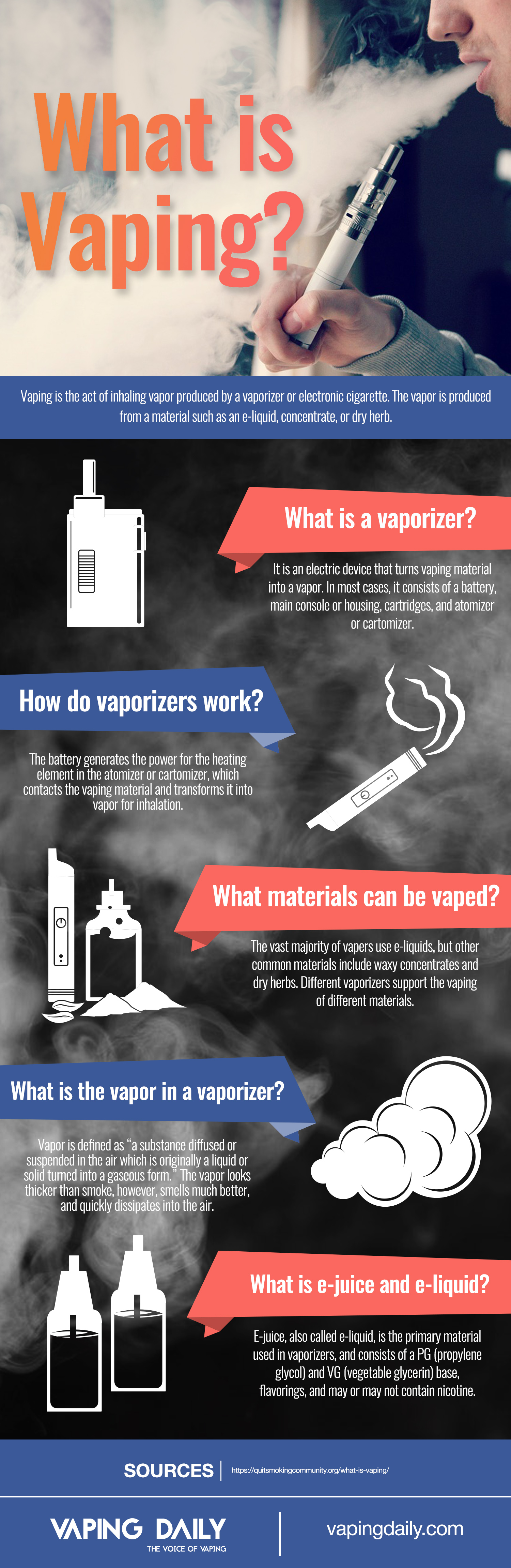 [Image: What-is-Vaping-info-2.jpg]