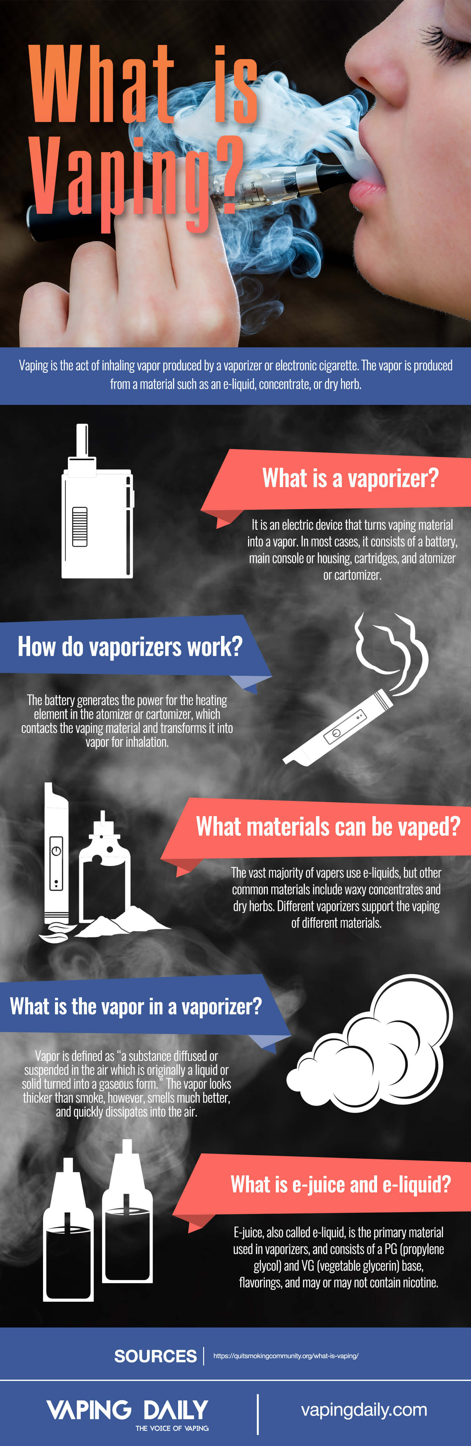 What is Vaping: Ultimate Guide and Infographic