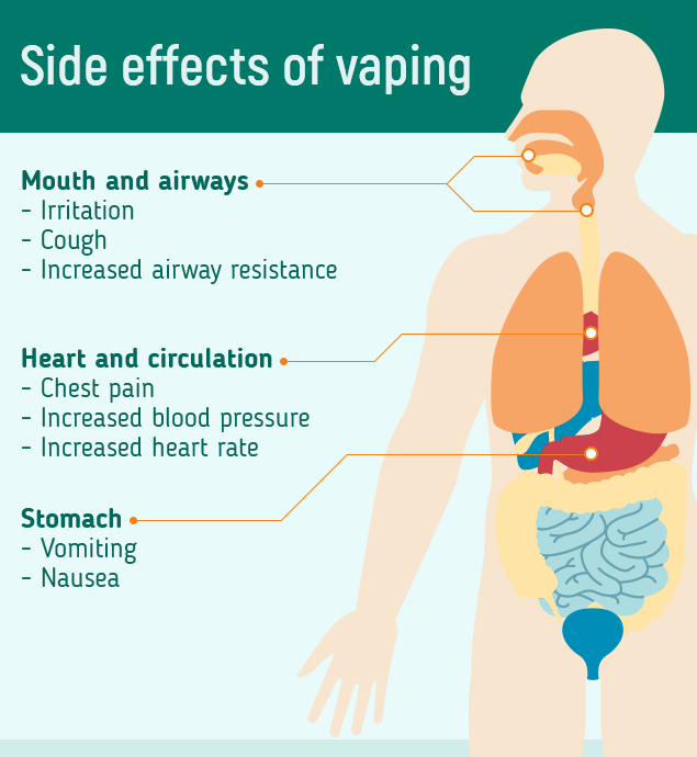 Vaping Side Effects Research