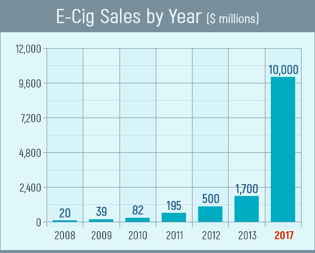 e-cig sales