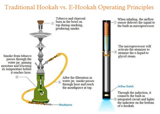 Traditional hookah vs e-hookah operating principles