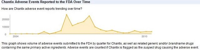 chantix-adverse-events-chart