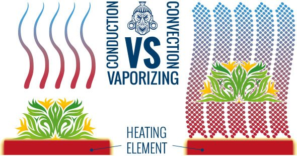 Convection vs Conduction in Vaporizers – Explained