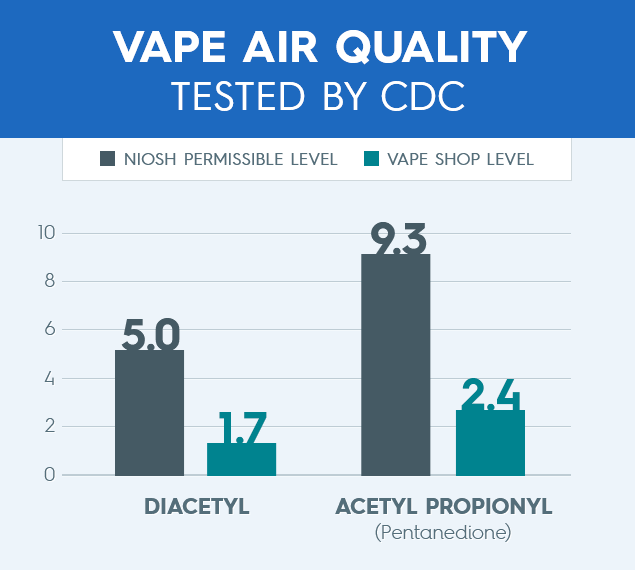 vape air quality tested graph comparison