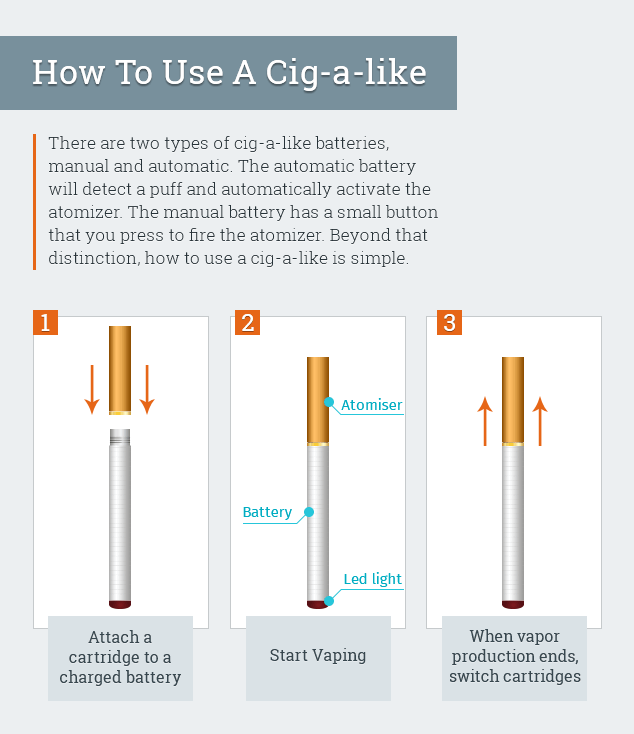 How to use e cigarette infographic