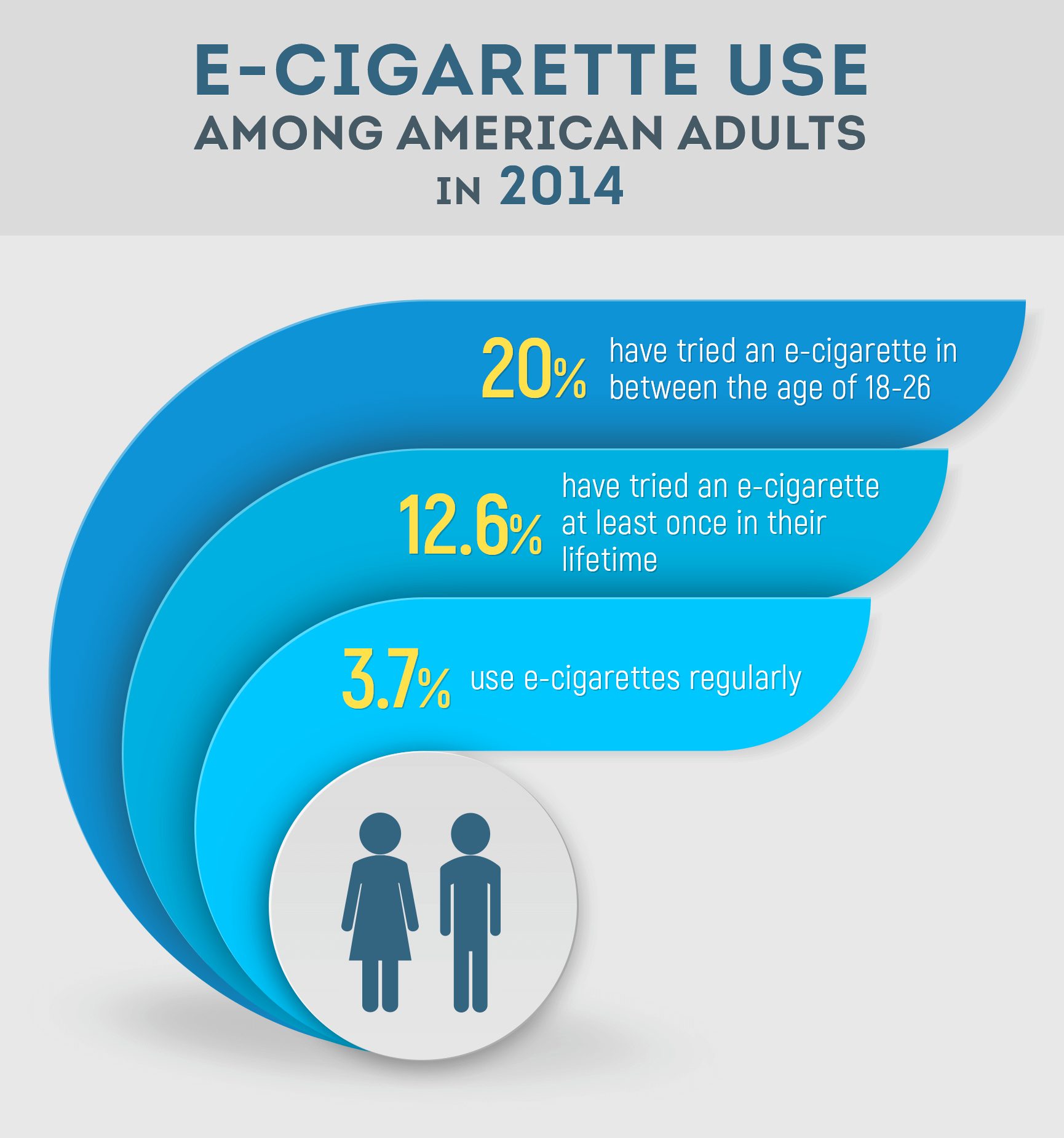 e-cigarette use among american adults