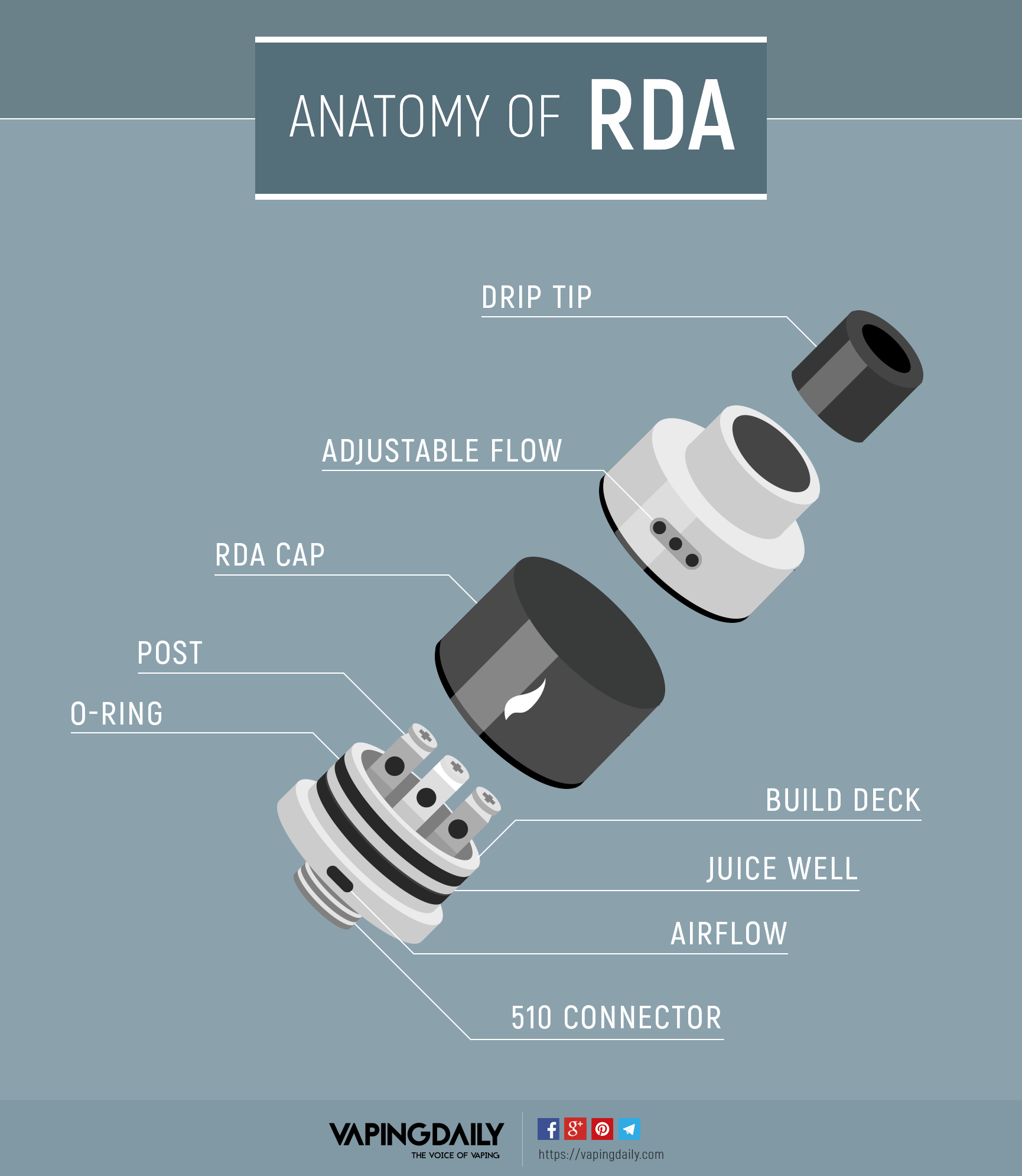 Anatomy of RDA Tank - Infographic
