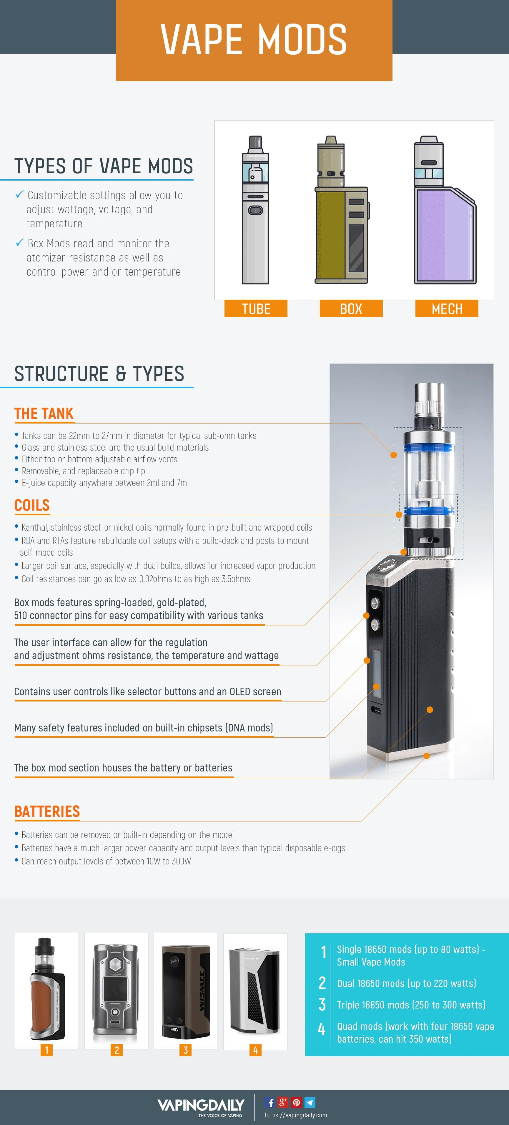 Box Mod and Vape Mod Types - Infographic