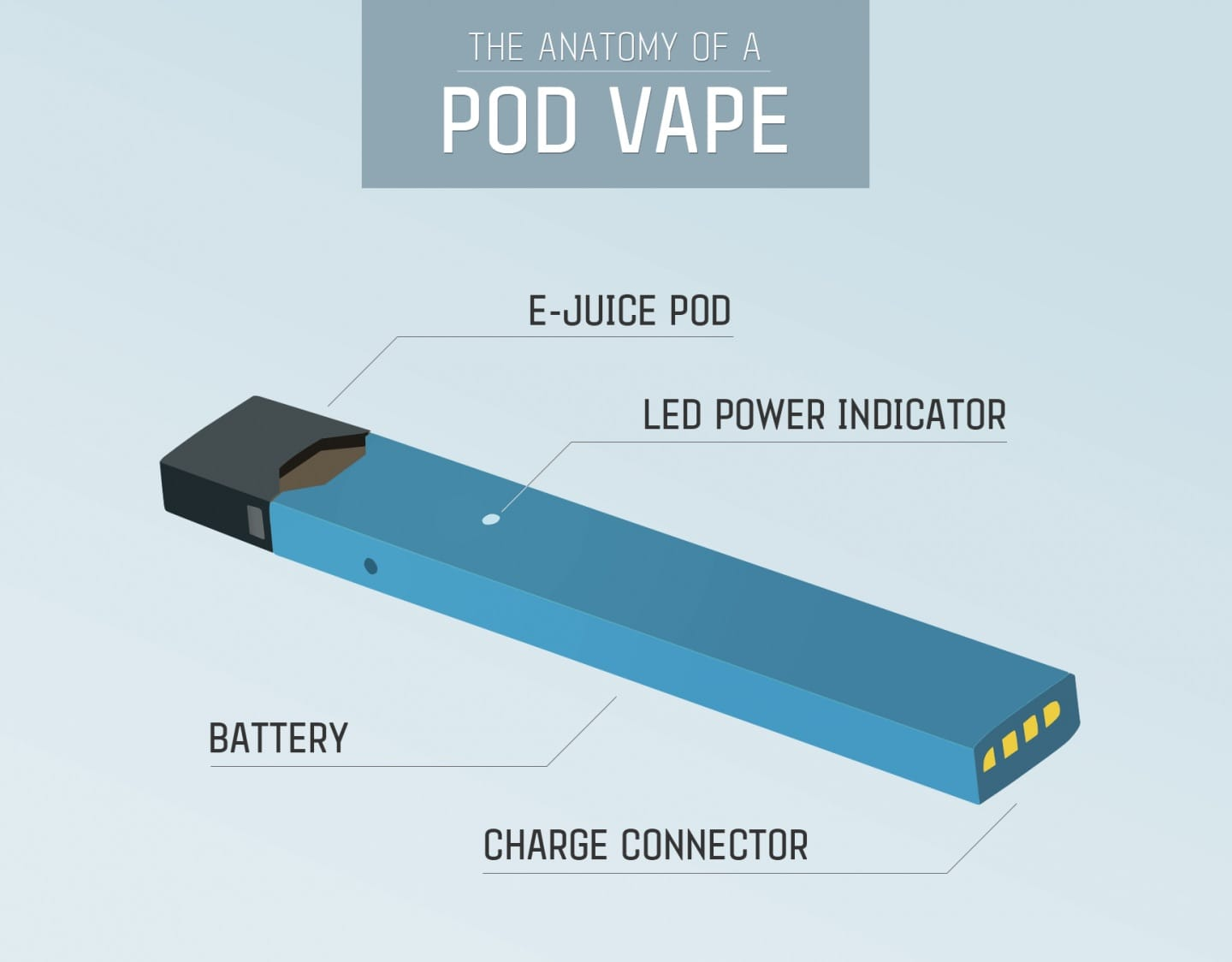 The Anatomy Pod Vape Review Image