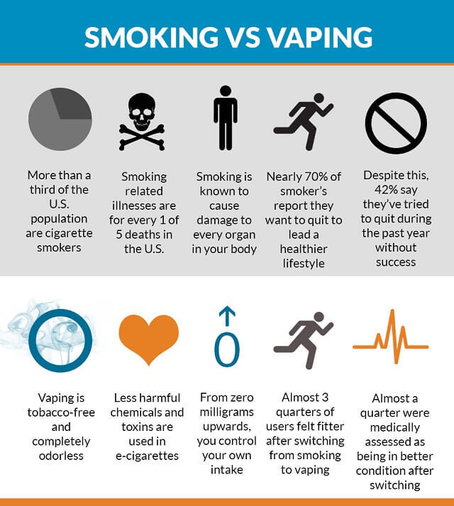 Vaping vs  Smoking – Choosing the Lesser of Two Evils?