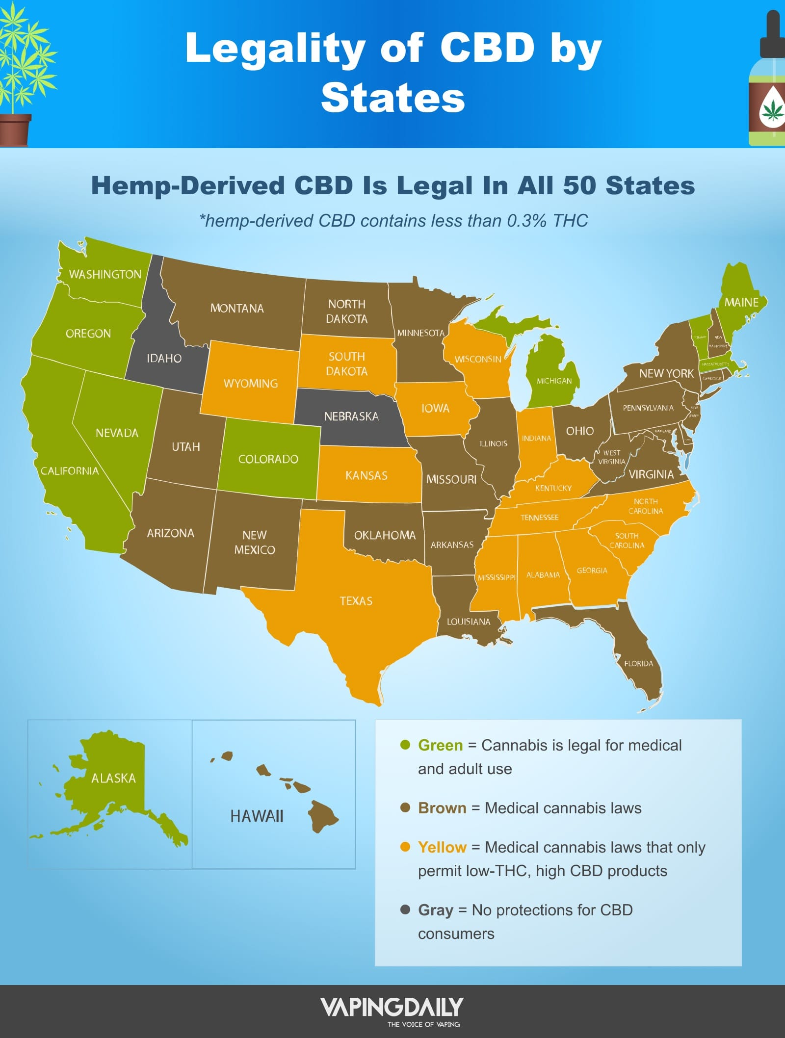 legality of CBD by states USA