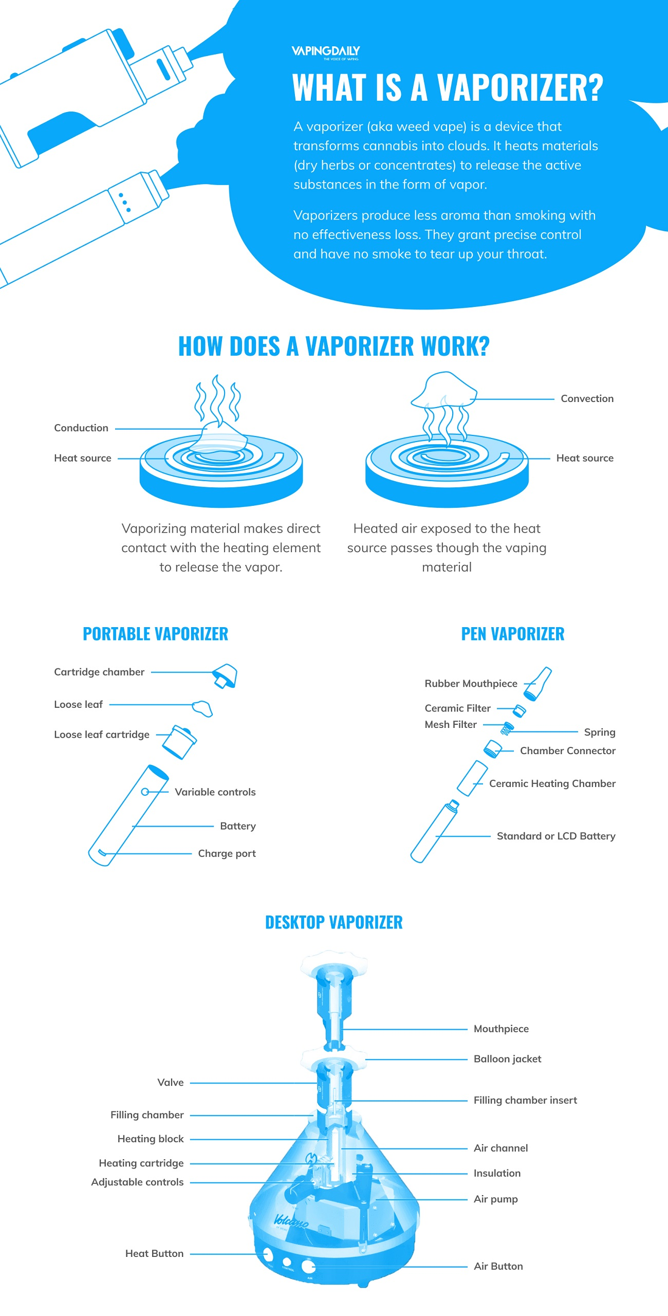 What Is a vaporizer_